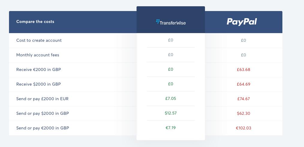 top-payment-gateways