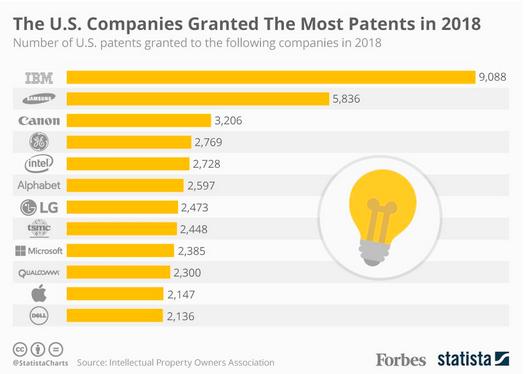patents as a competitive advantage