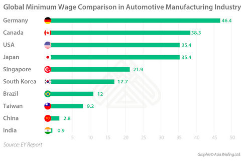 labor costs, cheap labor costs, unfair advantage