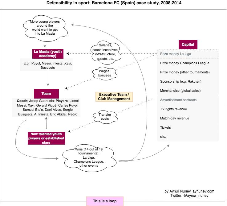 defensibility in sport: barcelona case study